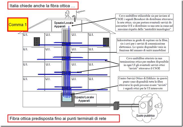 Schema Cablaggio Strutturato : Impianti multiservizio in fibra ottica digital tv